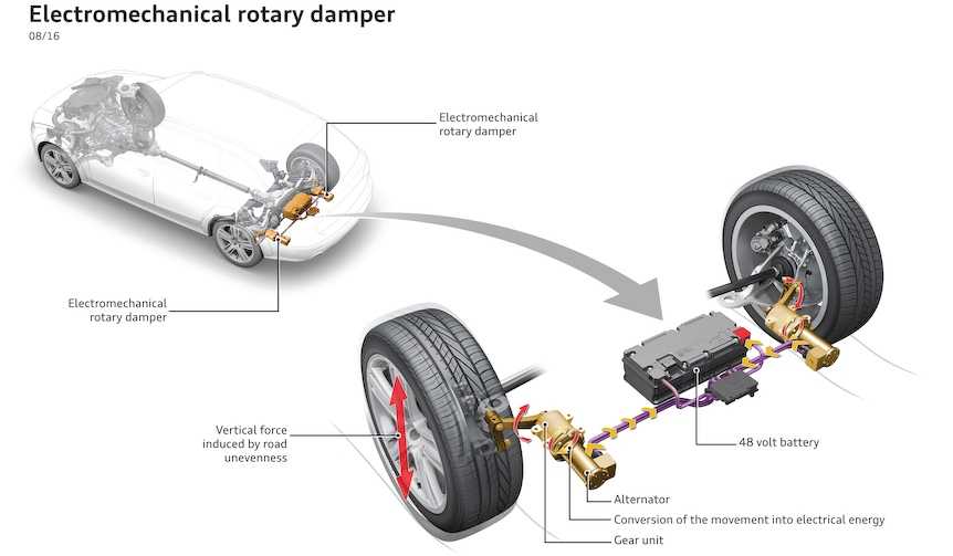 Audi|アウディ、革新的なサスペンション「eROT」を公開