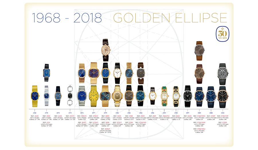 PatekPhilippe_TimeLine_EllipseOr_1968-2018_50years