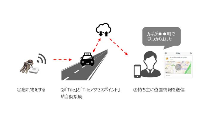 動く Tile アクセスポイント